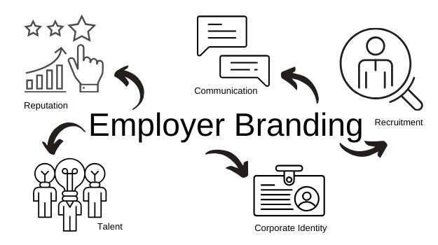 Future-proof your business: Focus on your employer brand